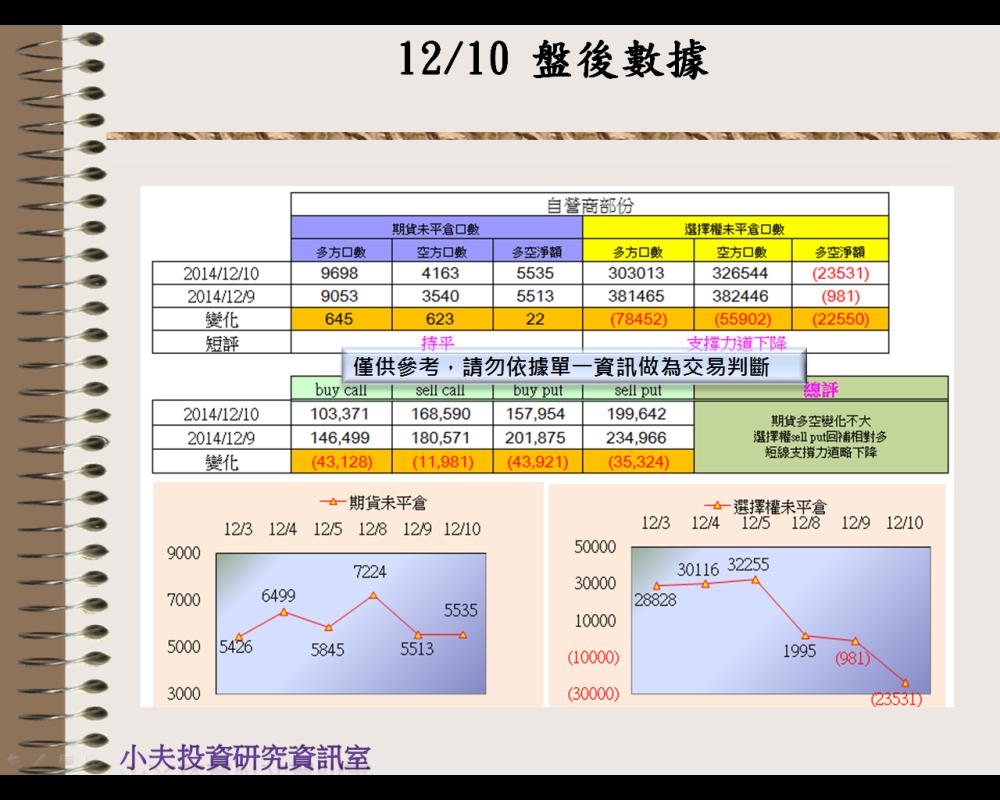 12/10(後)外資自營期權籌碼及OP OI_03