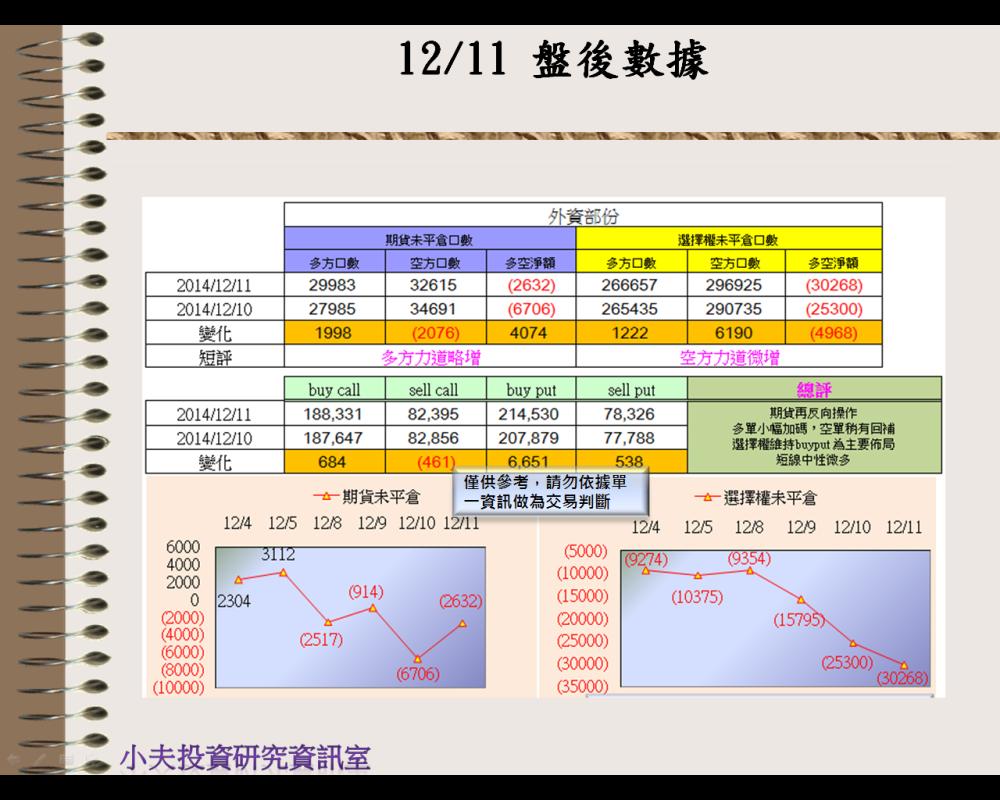 12/11(後)外資自營期權籌碼及OP OI