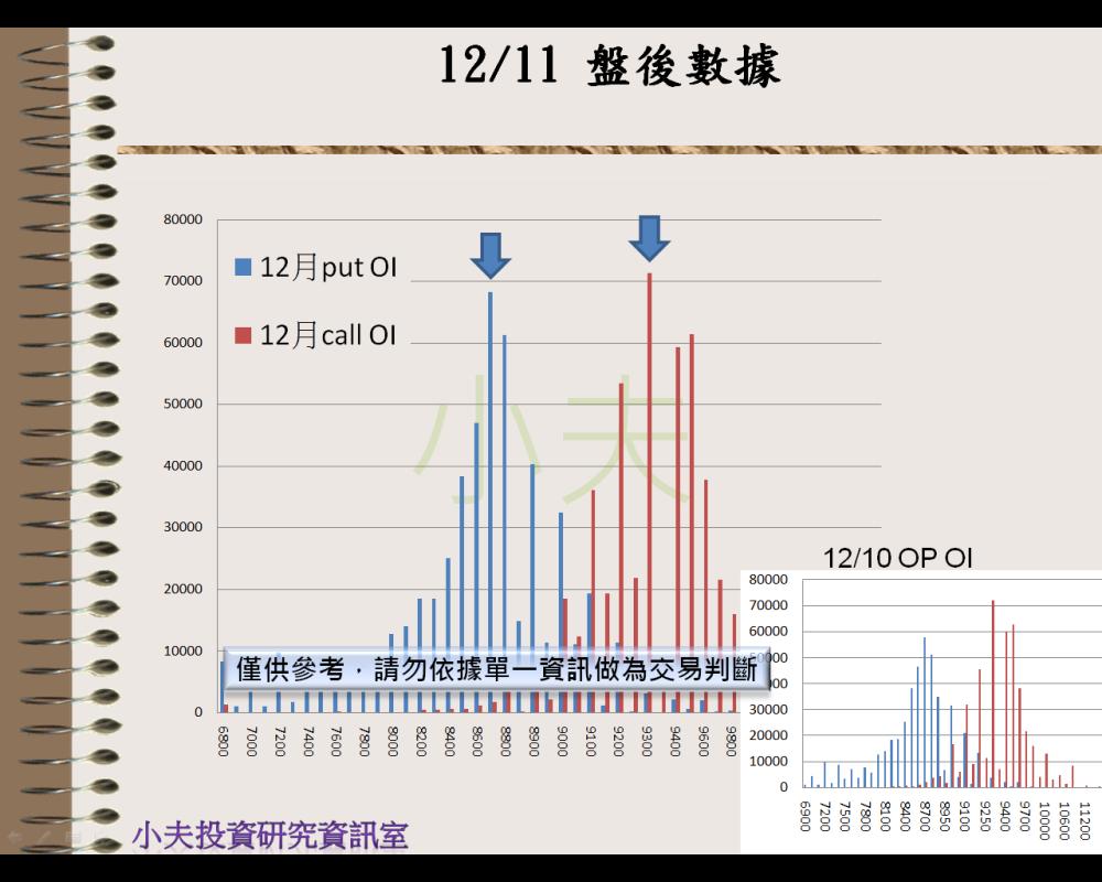 12/11(後)外資自營期權籌碼及OP OI_04