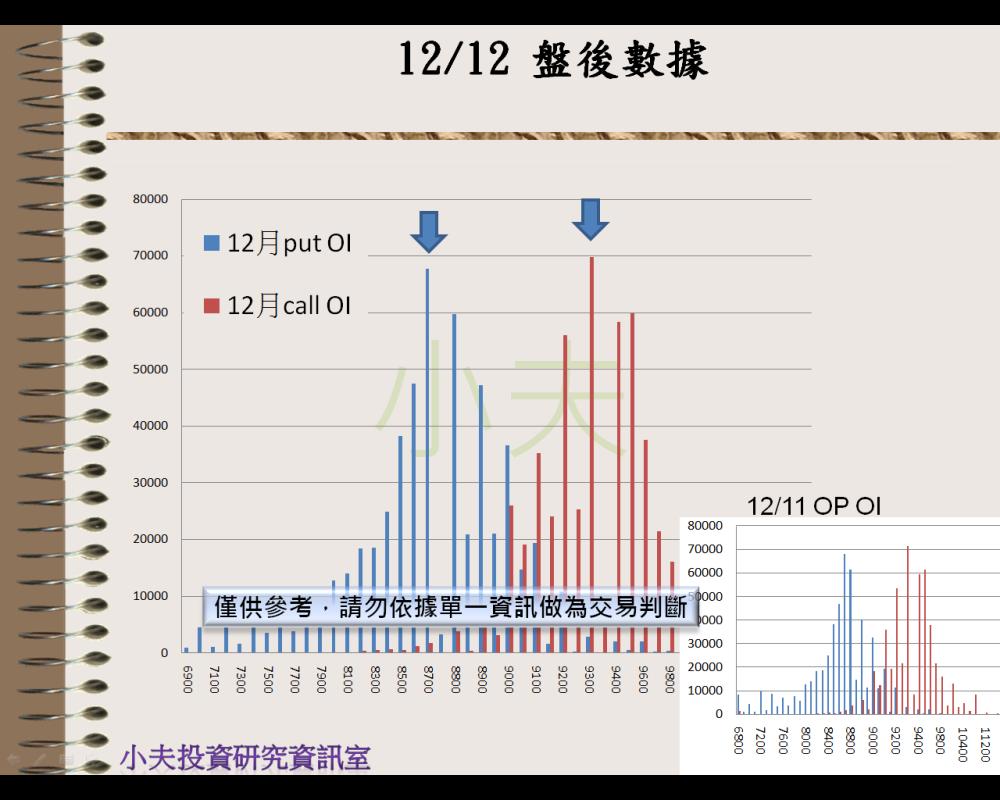 12/12(後)外資自營期權籌碼及OP OI_04