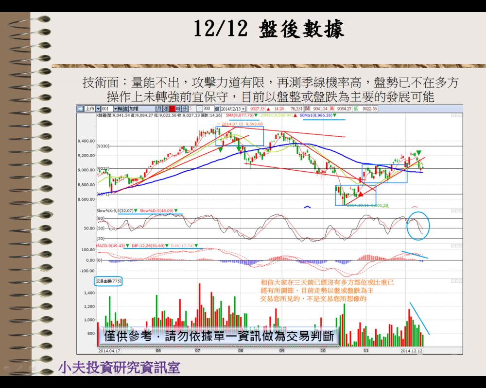 12/15  盤前分析_04
