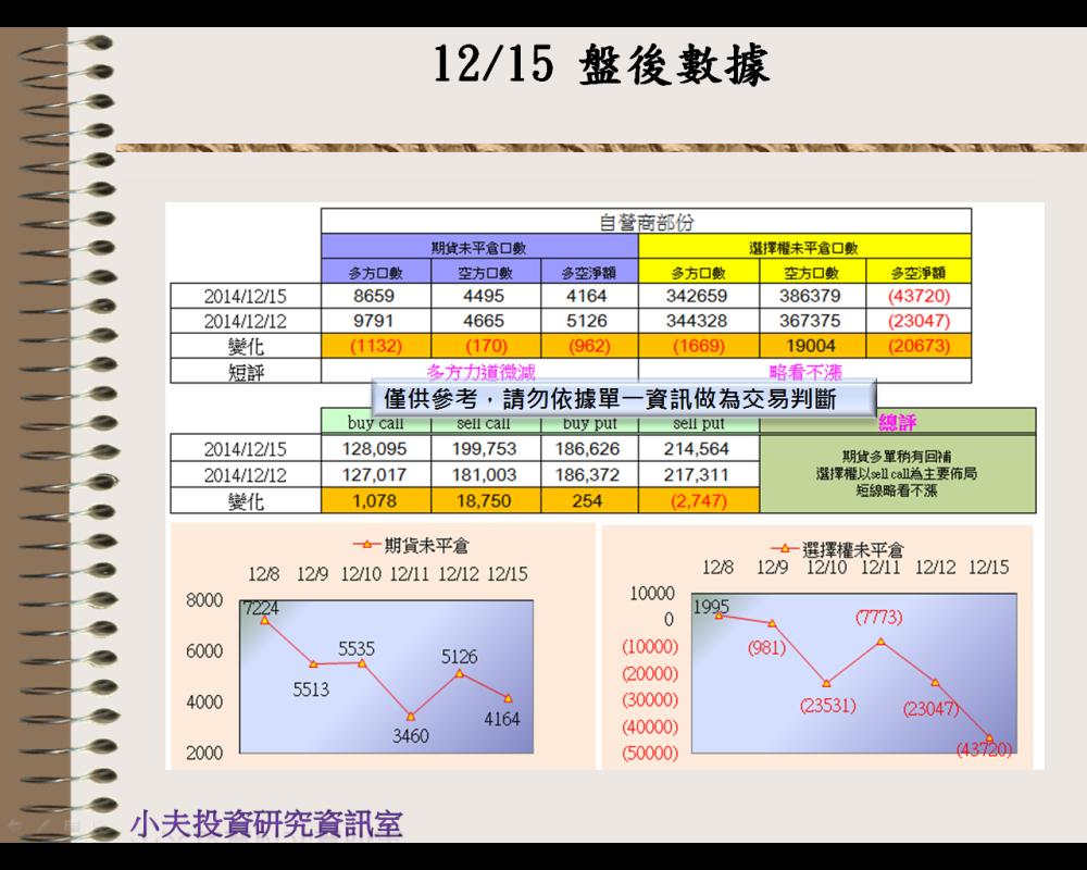 12/15(後)外資自營期權籌碼及OP OI_03