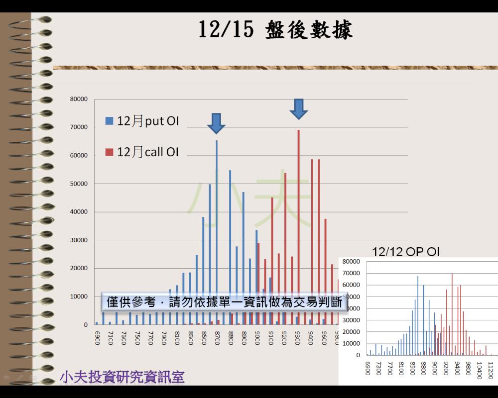 12/16(後)外資自營期權籌碼及OP OI_04