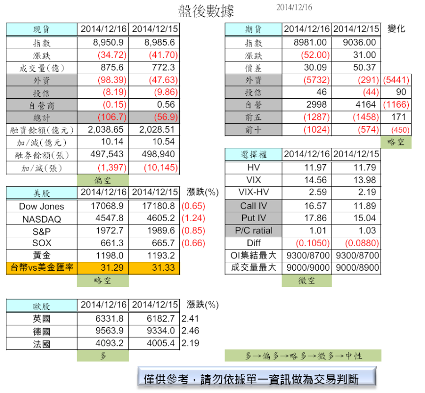 12/17  國際指數波動大(盤前分析)_02