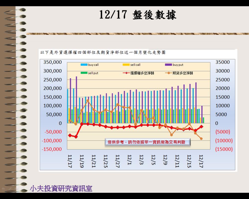 12/17(後)外資自營期權籌碼及OP OI_02