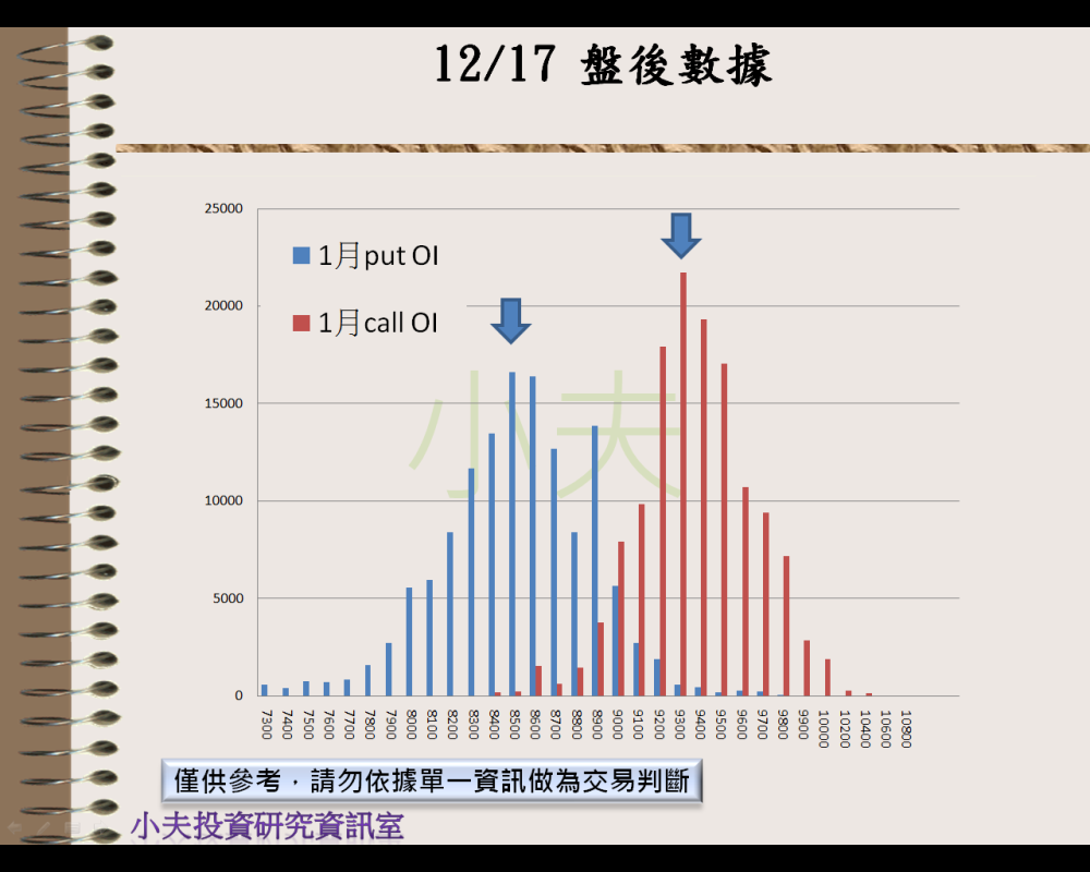 12/17(後)外資自營期權籌碼及OP OI_04
