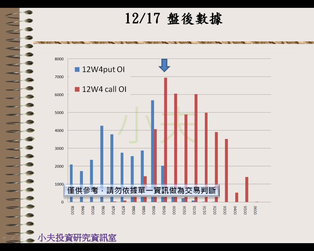 12/17(後)外資自營期權籌碼及OP OI_05
