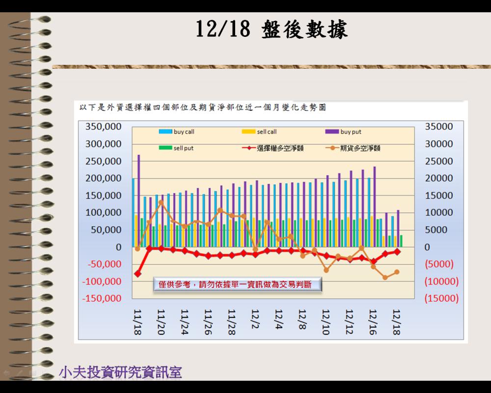 12/18(後)外資自營期權籌碼及OP OI_02
