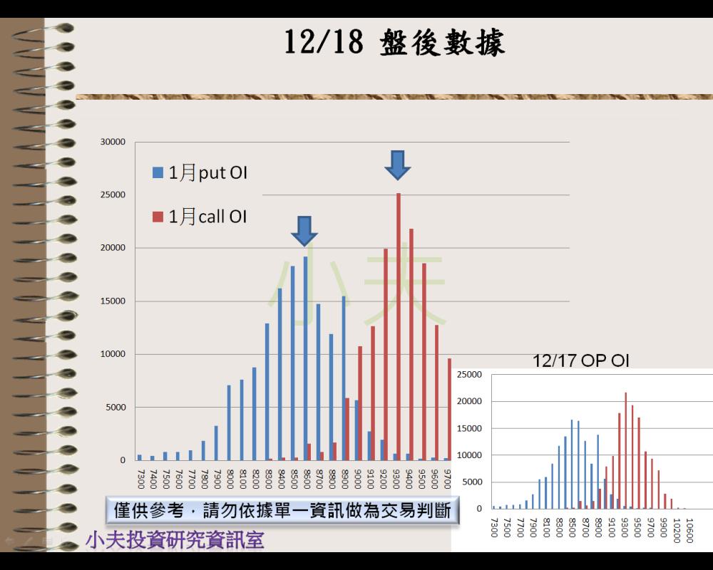 12/18(後)外資自營期權籌碼及OP OI_04