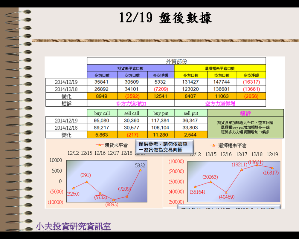 12/19(後)外資自營期權籌碼及OP OI