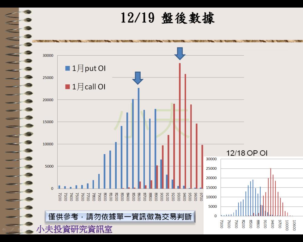 12/19(後)外資自營期權籌碼及OP OI_04