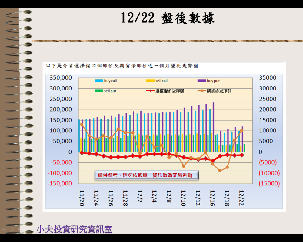 12/22(後)外資自營期權籌碼及OP OI_02
