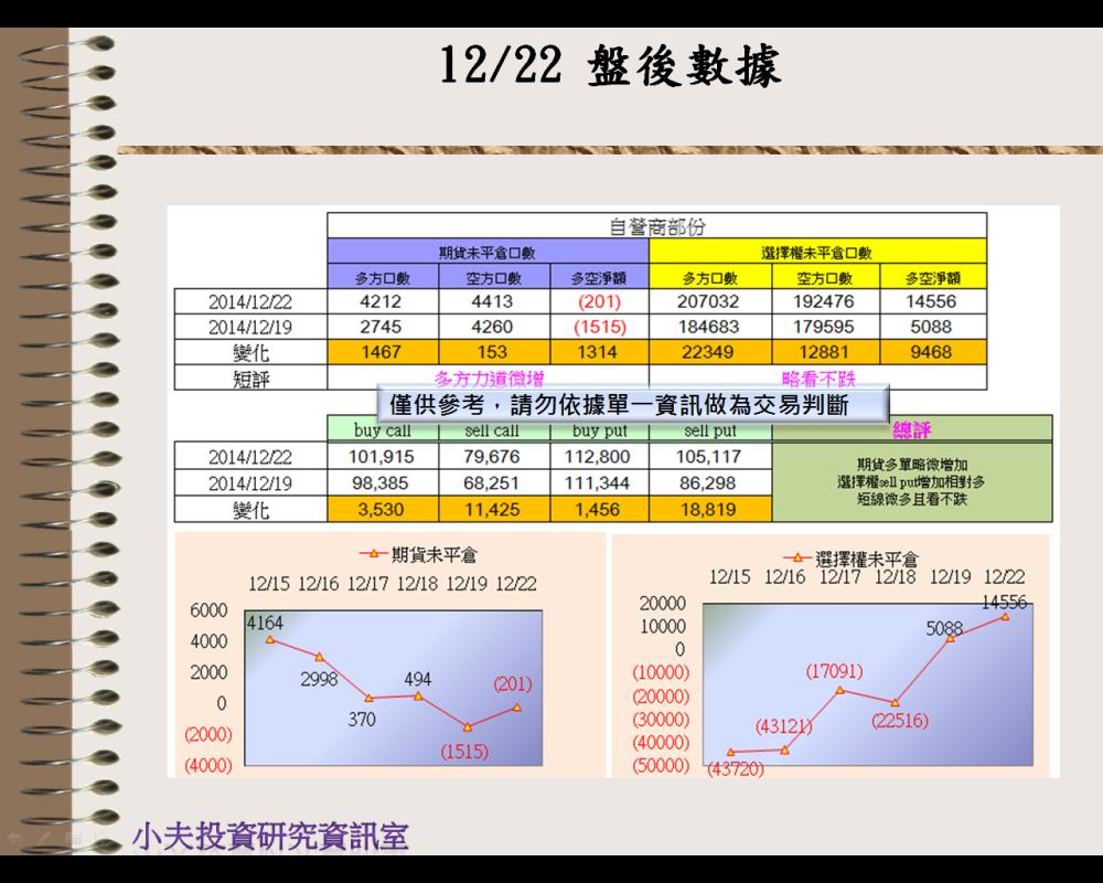 12/22(後)外資自營期權籌碼及OP OI_03