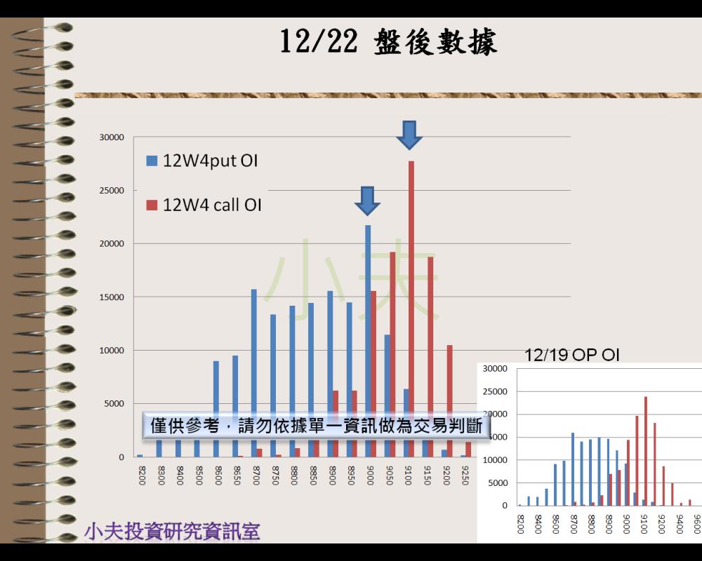 12/22(後)外資自營期權籌碼及OP OI_05