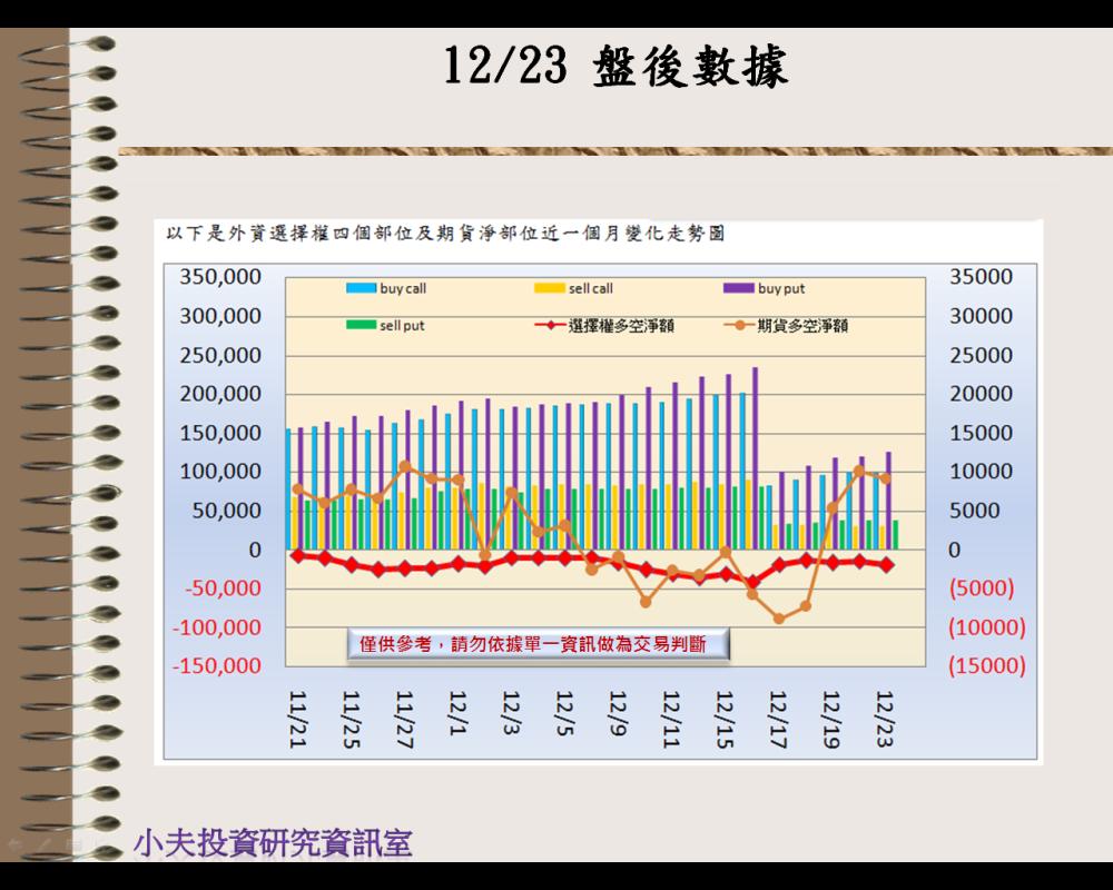 12/23(後)外資自營期權籌碼及OP OI_02