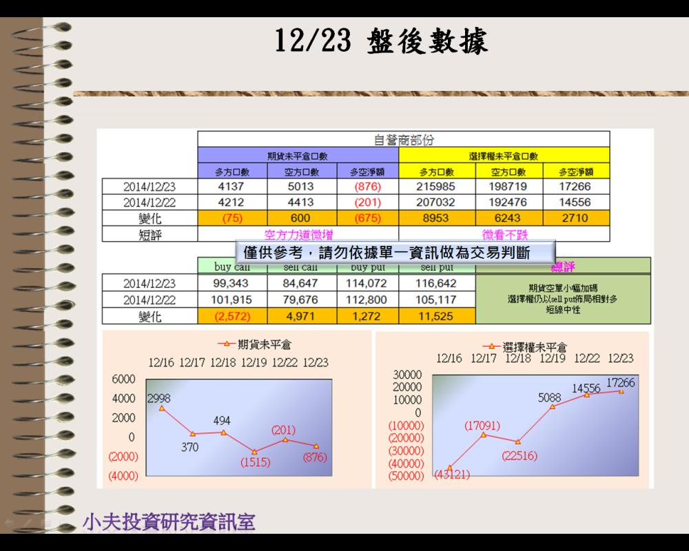 12/23(後)外資自營期權籌碼及OP OI_03
