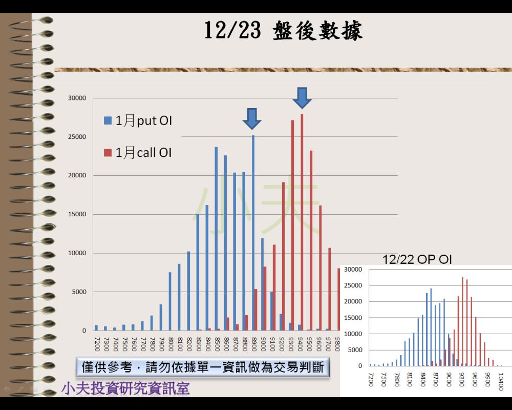 12/23(後)外資自營期權籌碼及OP OI_04