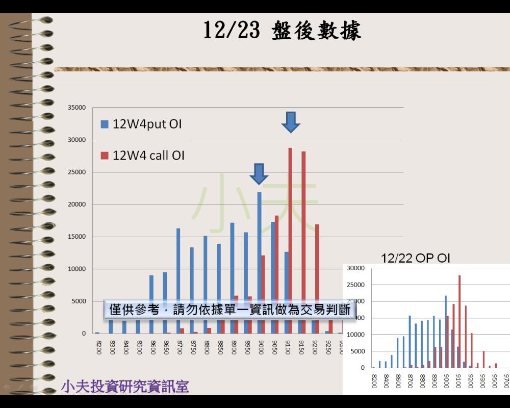 12/23(後)外資自營期權籌碼及OP OI_05