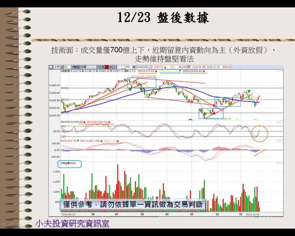 12/24  美股突破18000點(盤前分析 )_03