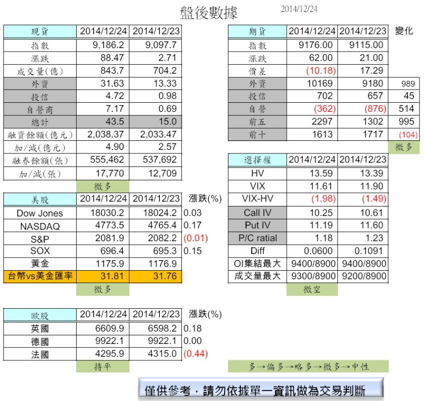 12/25  盤前分析_02