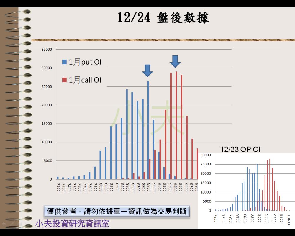 12/24(後)外資自營期權籌碼及OP OI_04