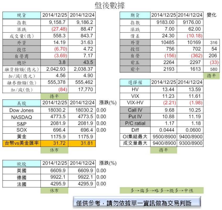 12/26  歐美休市交易冷清(盤前分析 )_02