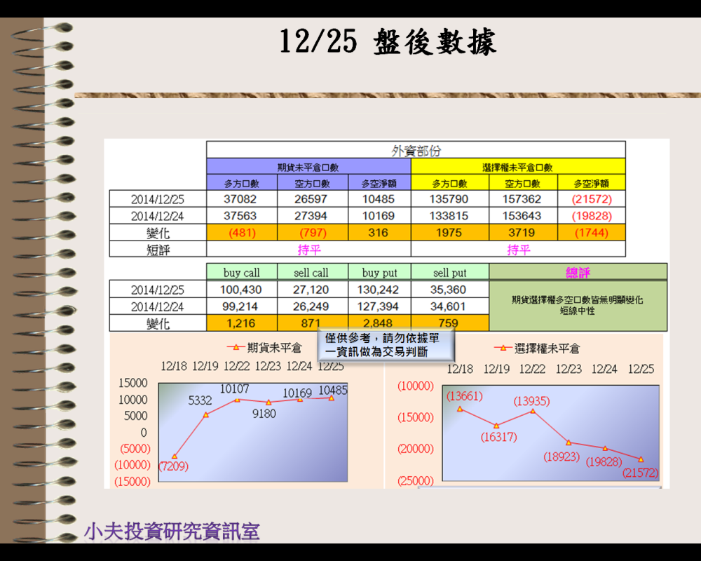 12/25(後)外資自營期權籌碼及OP OI