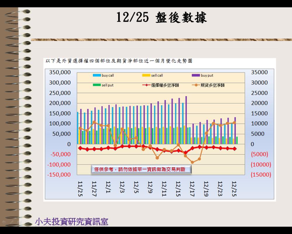 12/25(後)外資自營期權籌碼及OP OI_02