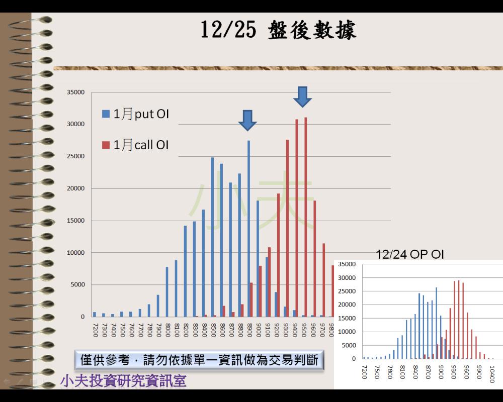 12/25(後)外資自營期權籌碼及OP OI_04