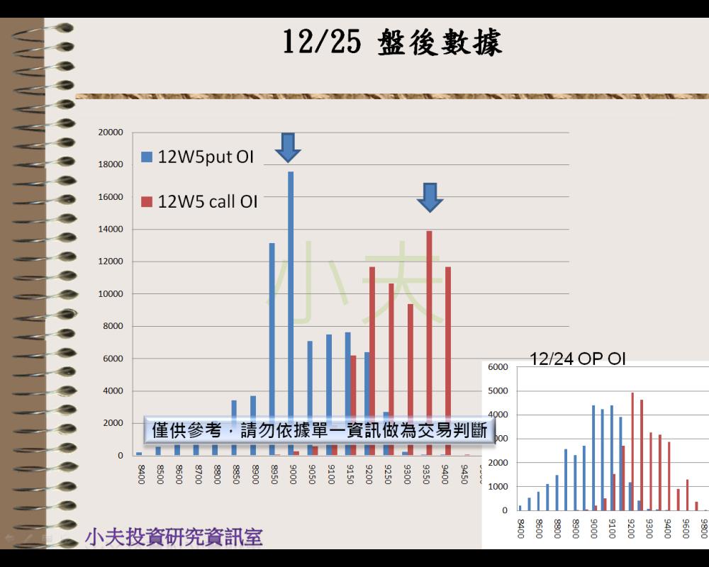 12/25(後)外資自營期權籌碼及OP OI_05