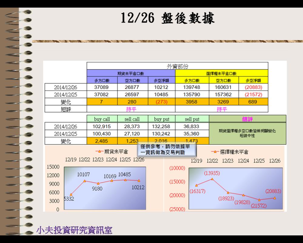 12/26(後)外資自營期權籌碼及OP OI
