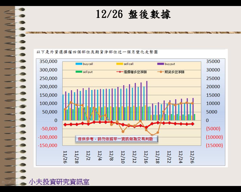 12/26(後)外資自營期權籌碼及OP OI_02