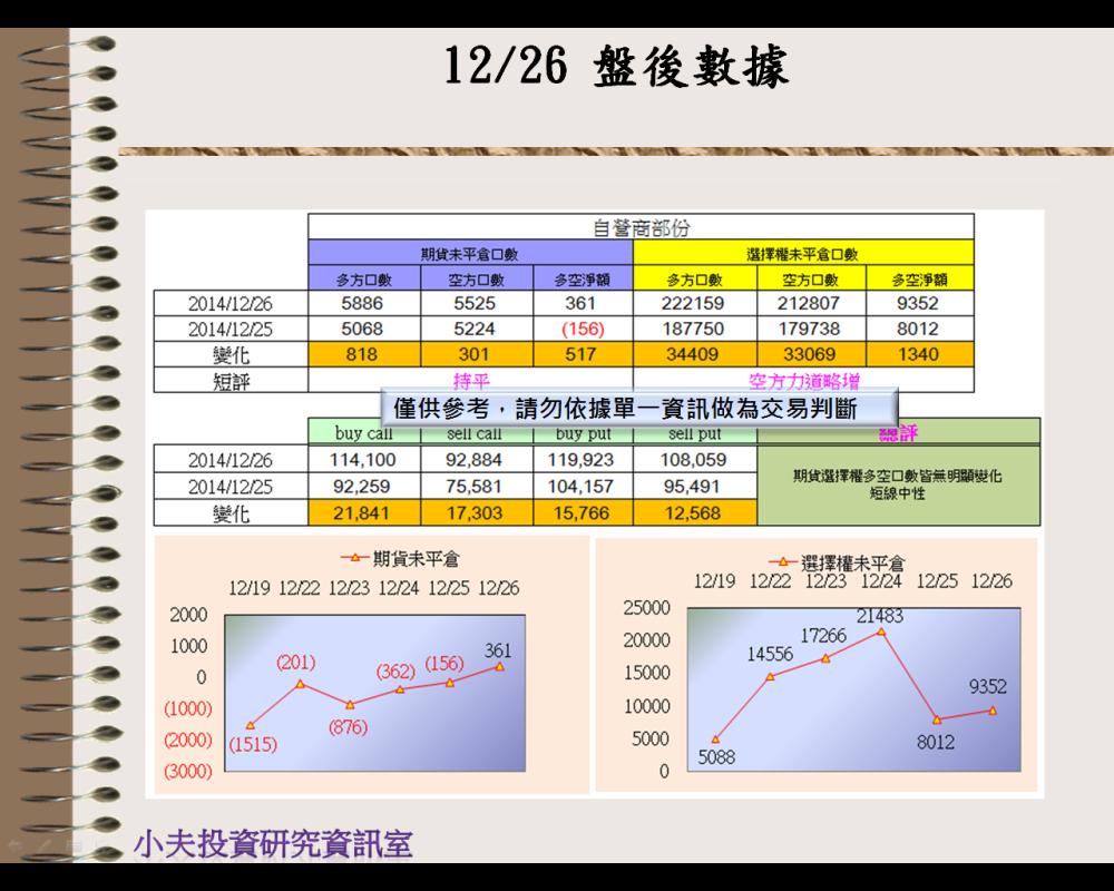 12/26(後)外資自營期權籌碼及OP OI_03