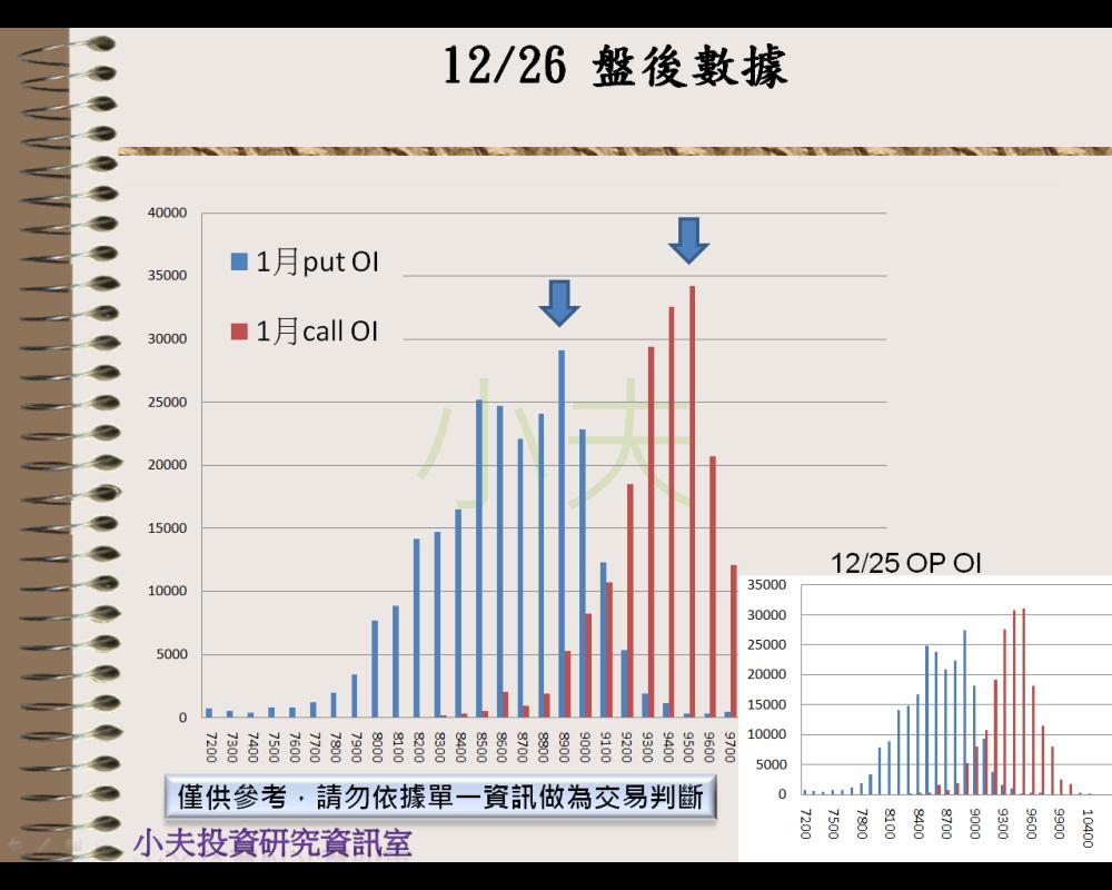 12/26(後)外資自營期權籌碼及OP OI_04