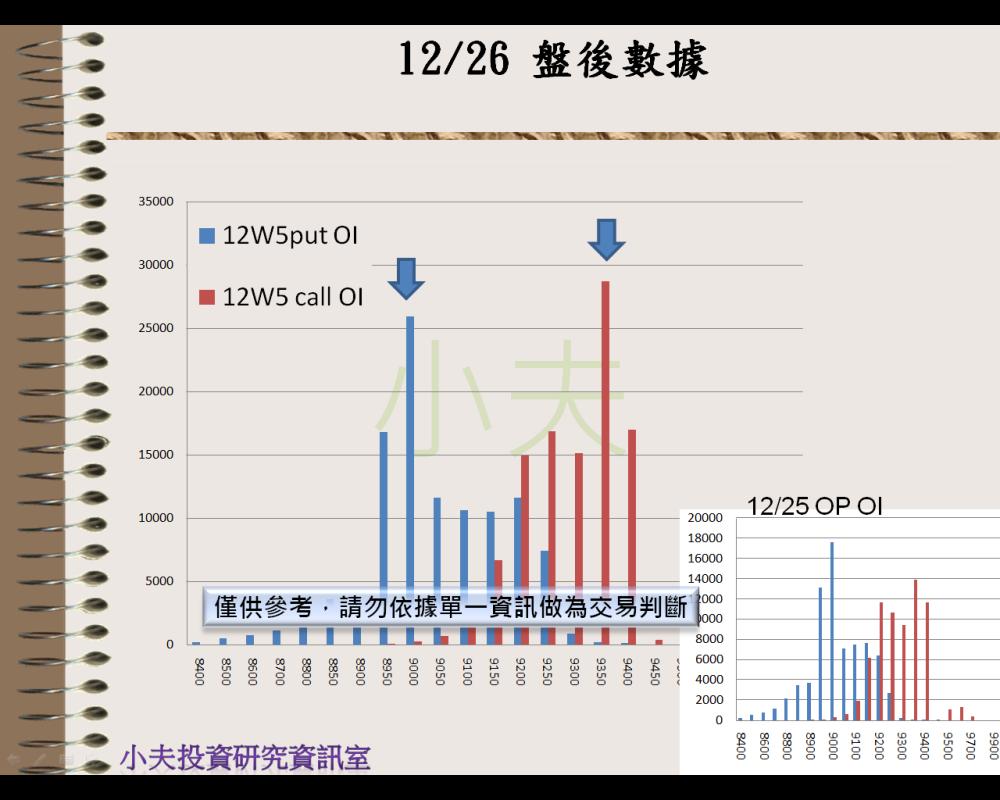 12/26(後)外資自營期權籌碼及OP OI_05