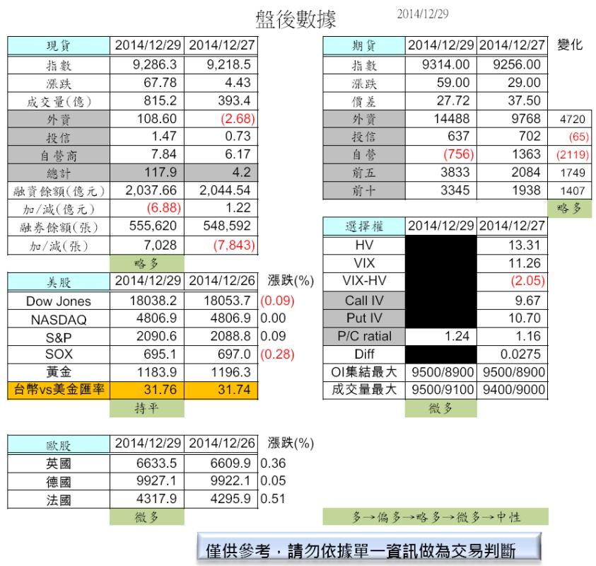 12/30  摩台結算(盤前分析 )_02