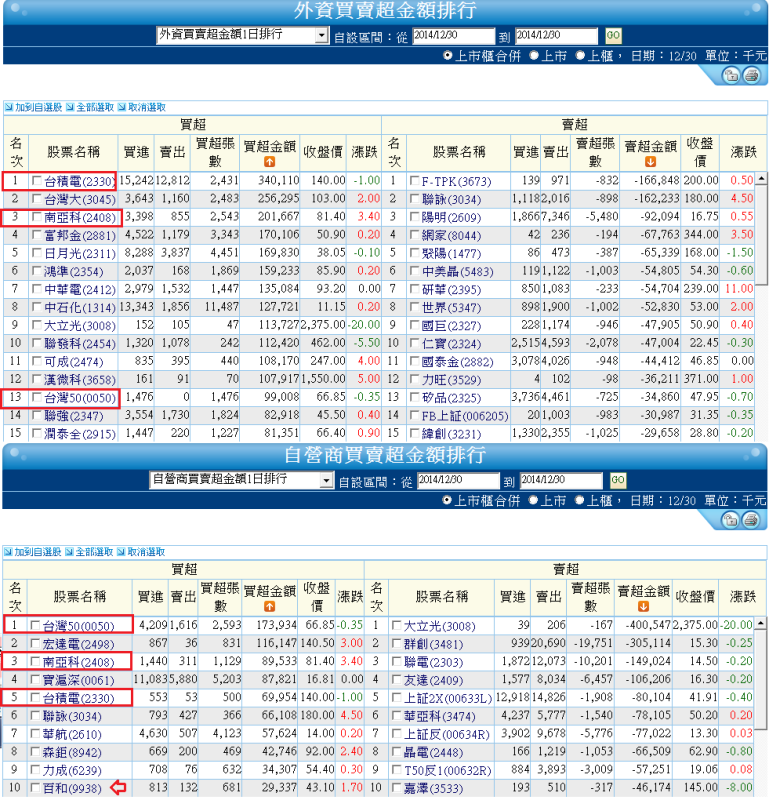 12/31  新年快樂~~~(盤前分析 )