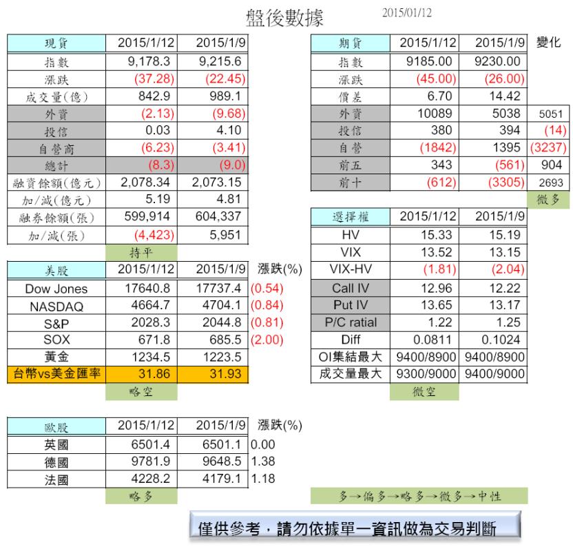 1/13  油價再創新低點(盤前分析)_02