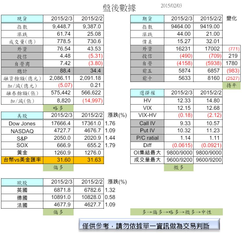 2/4 德法再創新高,美股大漲(盤前分析)_02
