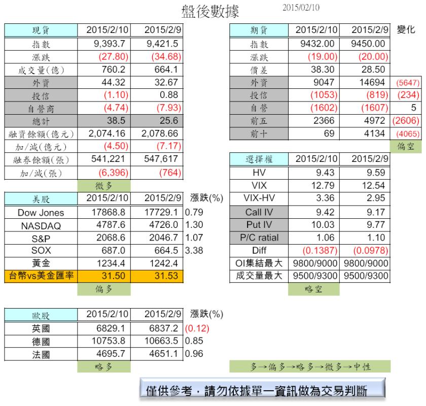 2/11 費半大漲3%↑(盤前分析)_02
