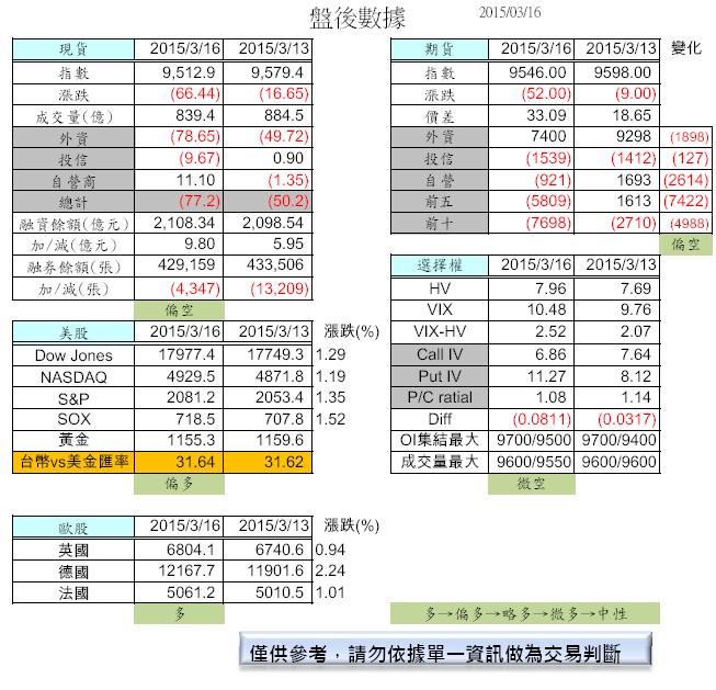 3/17 盤前分析_02