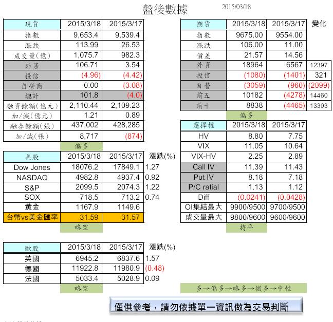 3/19 盤前分析_02