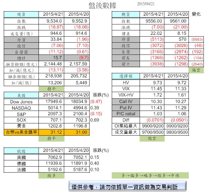 4/22 盤前分析_02