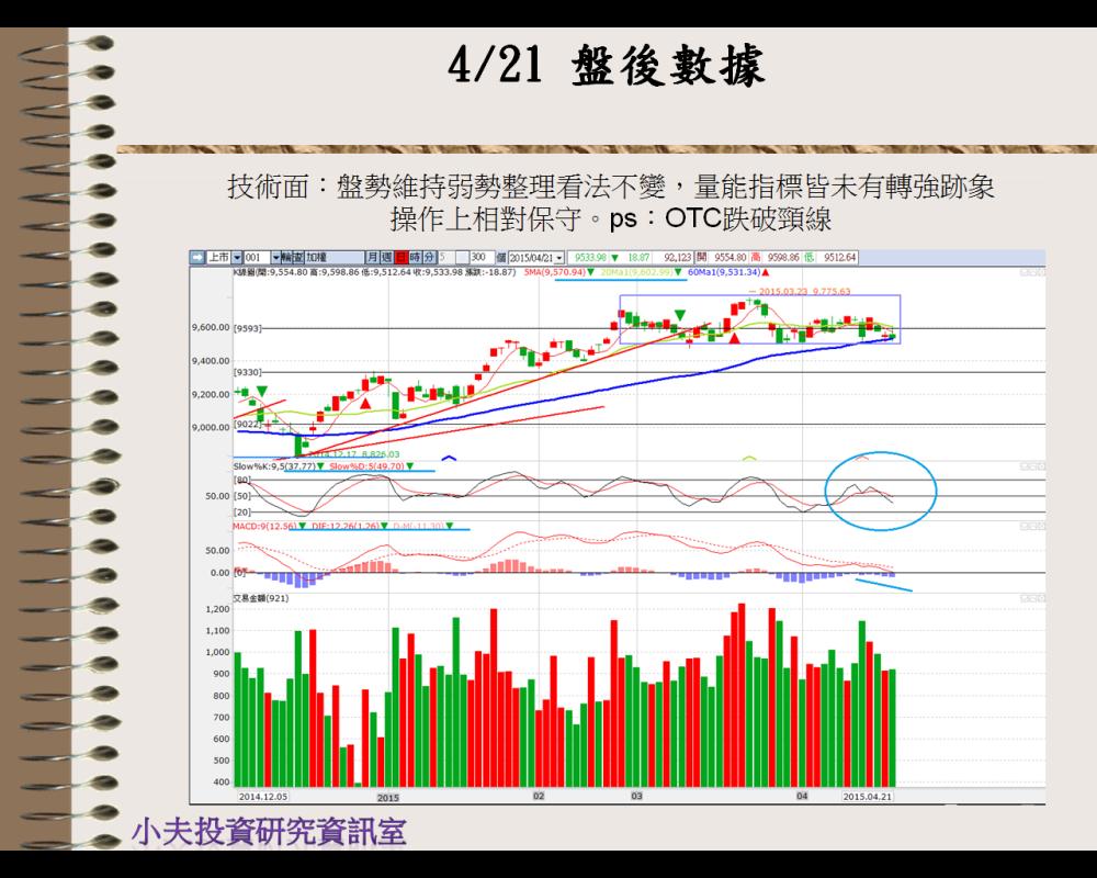 4/22 盤前分析_03