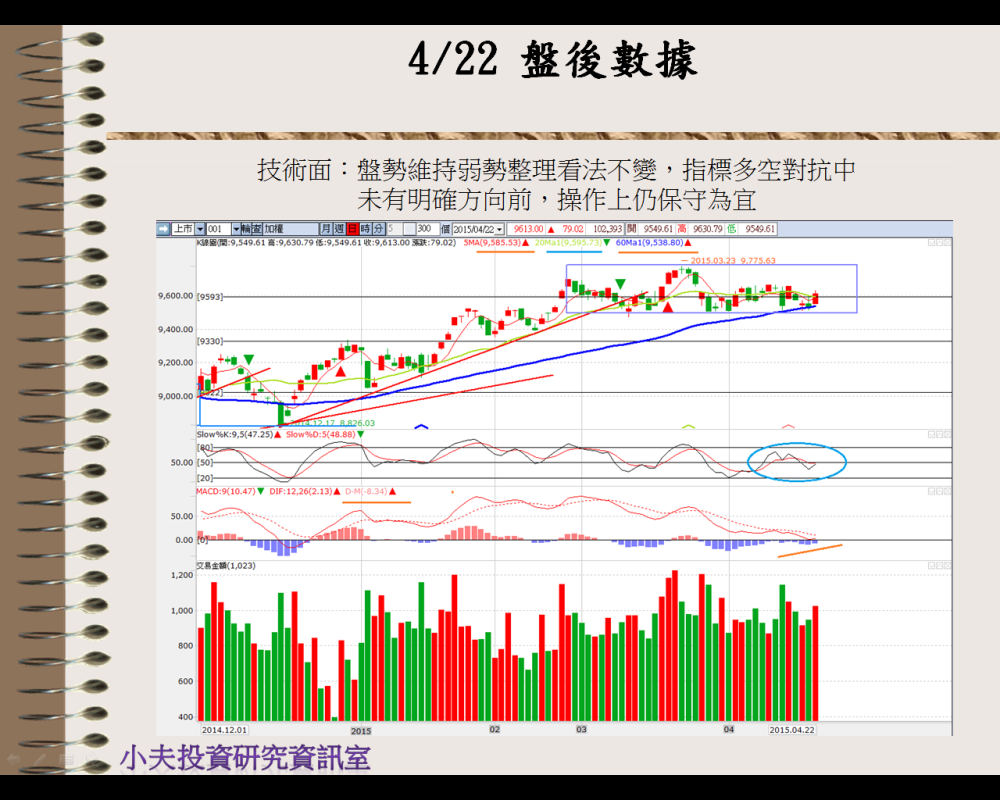 4/23 盤前分析_03
