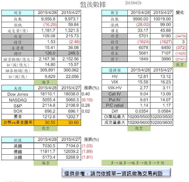 4/29 盤前分析_02