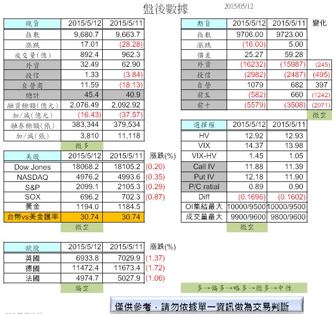 5/13 盤前分析_02