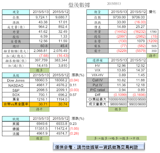 5/14 盤前分析_02