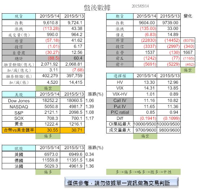 5/15 盤前分析_02