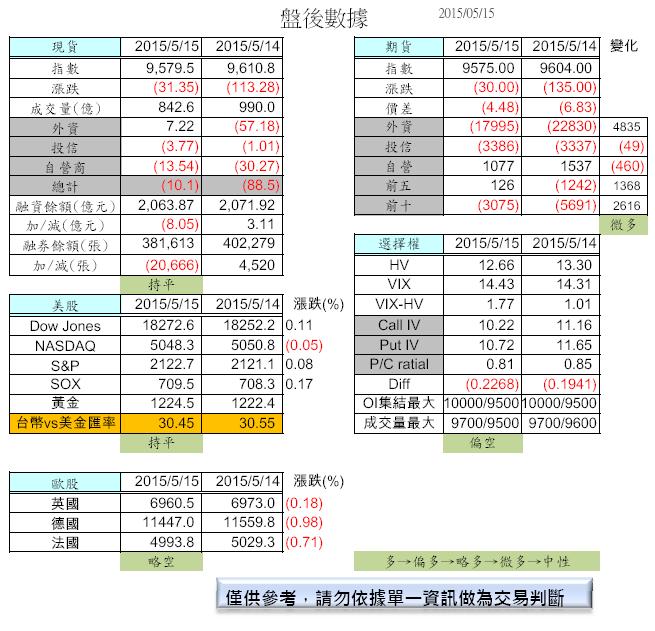 5/18 盤前分析_02